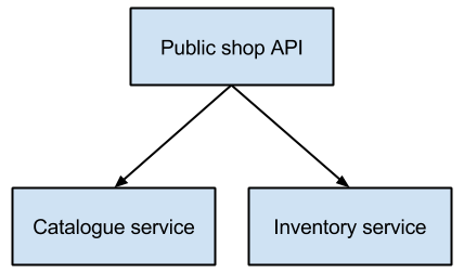 A public facing API with dependencies on two internal services